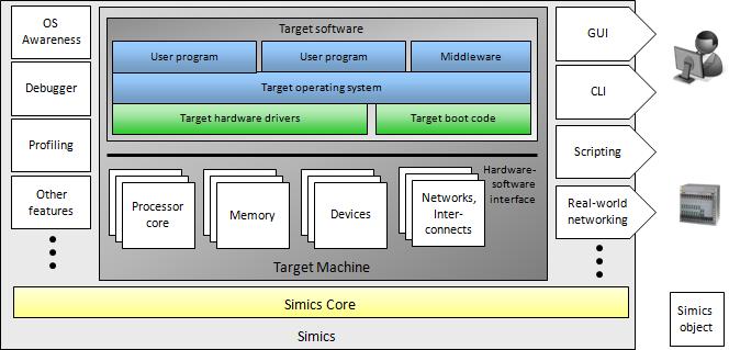 схема симулятора с объектами симулятора и ПО, исполняющимся внутри симулятора