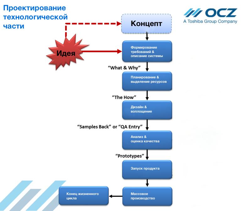 От металлического кремния до SSD: как создаются твердотельные накопители OCZ - 4