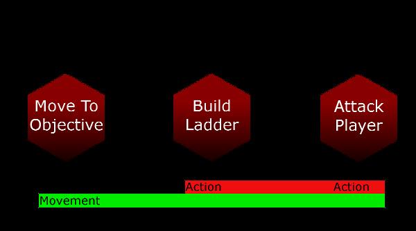 Списки действий: простой, гибкий, расширяемый ИИ - 6
