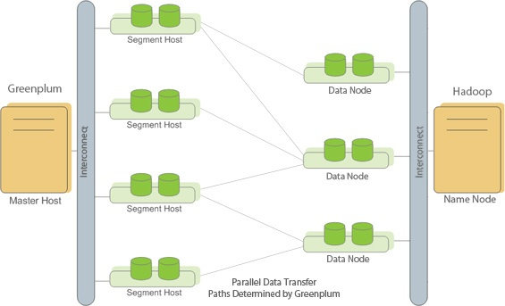 Data Lake – от теории к практике. Методы интеграции данных Hadoop и корпоративного DWH - 2