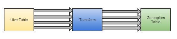 Data Lake – от теории к практике. Методы интеграции данных Hadoop и корпоративного DWH - 3