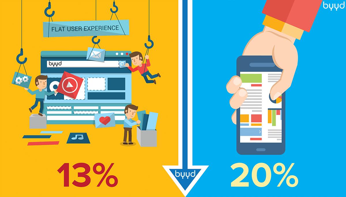 Эра мобильного шопинга - 2