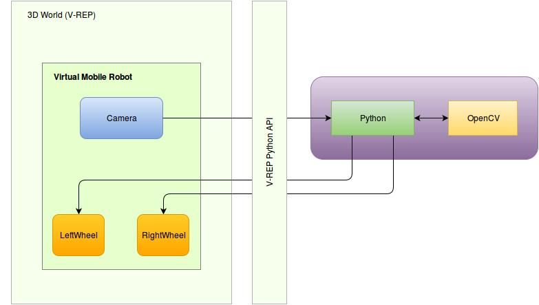 Компьютерное зрение и мобильные роботы. Часть 1 — V-REP, Python, OpenCV - 4