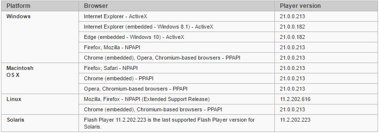 Новая уязвимость Flash Player эксплуатируется in-the-wild - 3