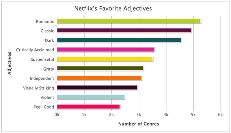Пятничный формат: Как работает Netflix - 7