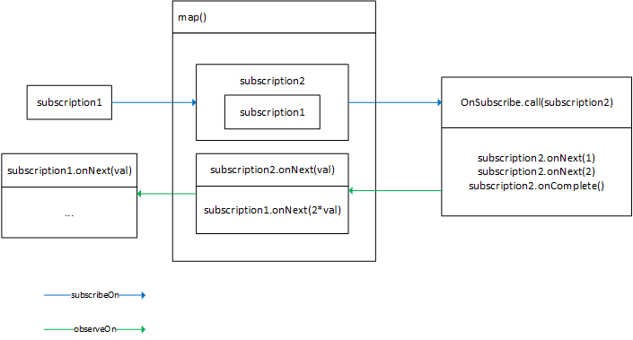Разбираемся с многопоточностью в RxJava - 2