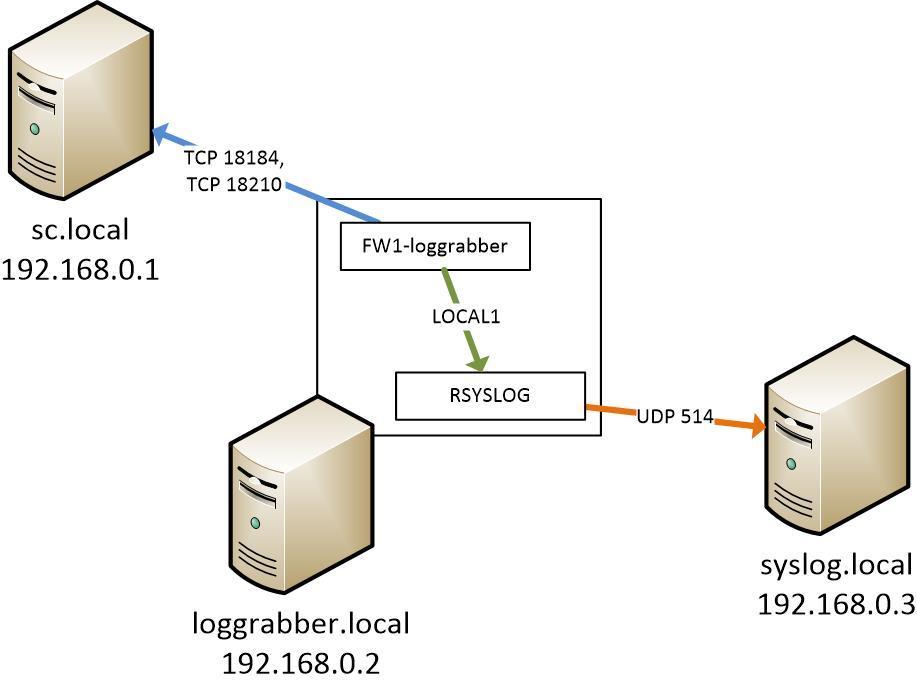 Сбор логов межсетевого экрана Checkpoint (OPSEC LEA) - 1
