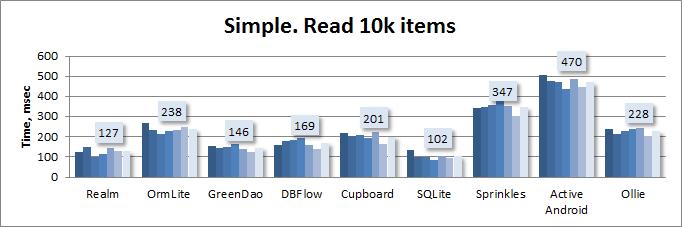 Сравнительное тестирование девяти ORM для Android - 3