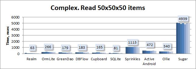Сравнительное тестирование девяти ORM для Android - 5