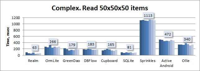 Сравнительное тестирование девяти ORM для Android - 6