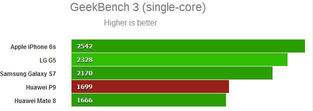 Kirin 955 предсказуемо превосходит Kirin 950, но не может тягаться с лидерами