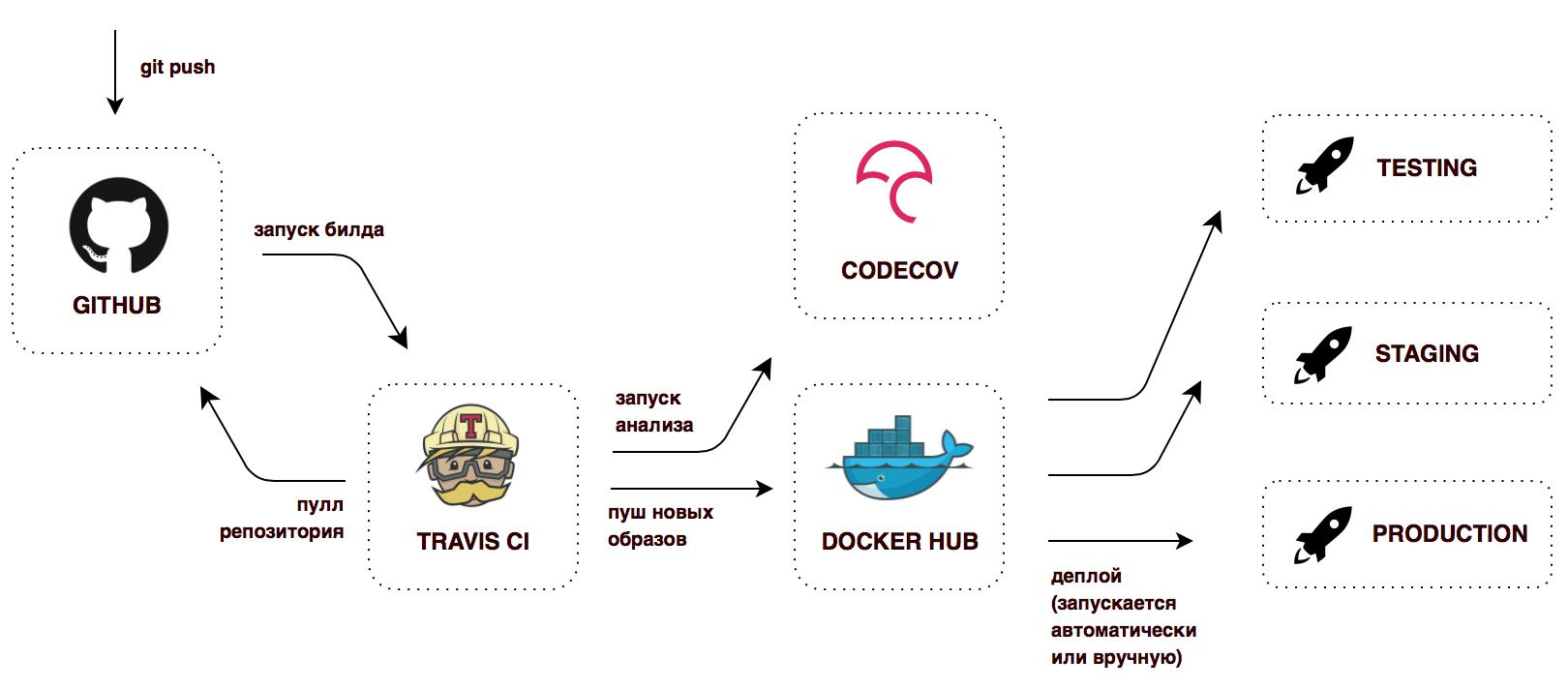 Микросервисная архитектура, Spring Cloud и Docker - 12
