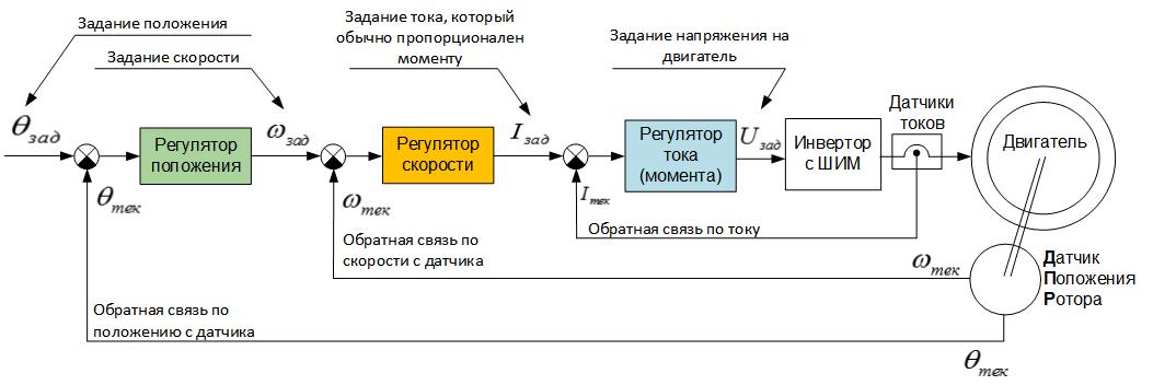 Поддержание положения в сервоприводе: подчинённое регулирование vs шаговый режим - 2