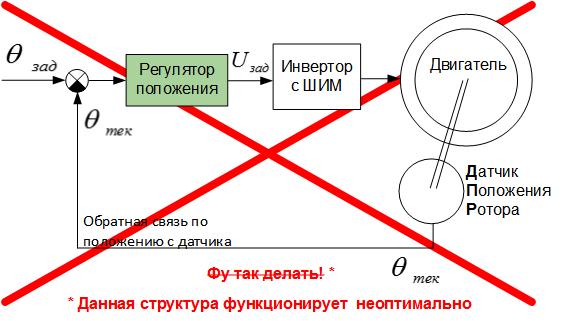 Поддержание положения в сервоприводе: подчинённое регулирование vs шаговый режим - 3
