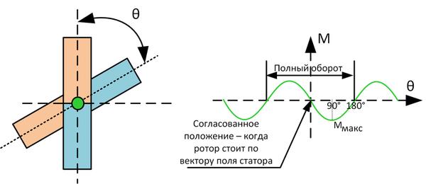 Поддержание положения в сервоприводе: подчинённое регулирование vs шаговый режим - 4