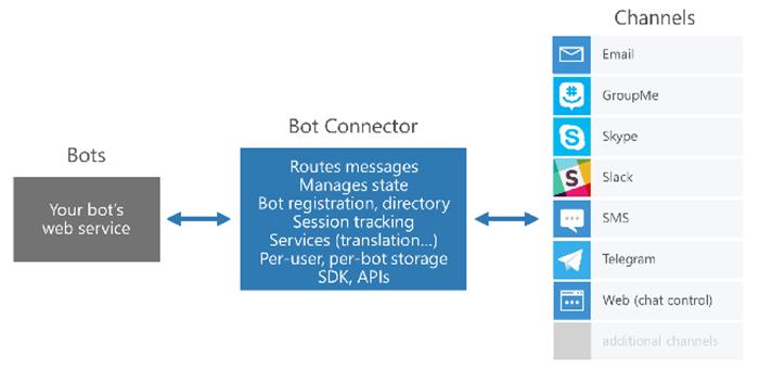 Hello, Bot! Чат-боты – следующее поколение приложений? - 3