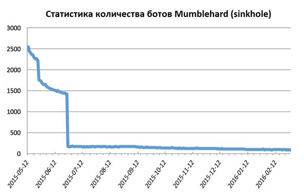 Ботнет Linux-Mumblehard демонтирован с помощью ESET - 3