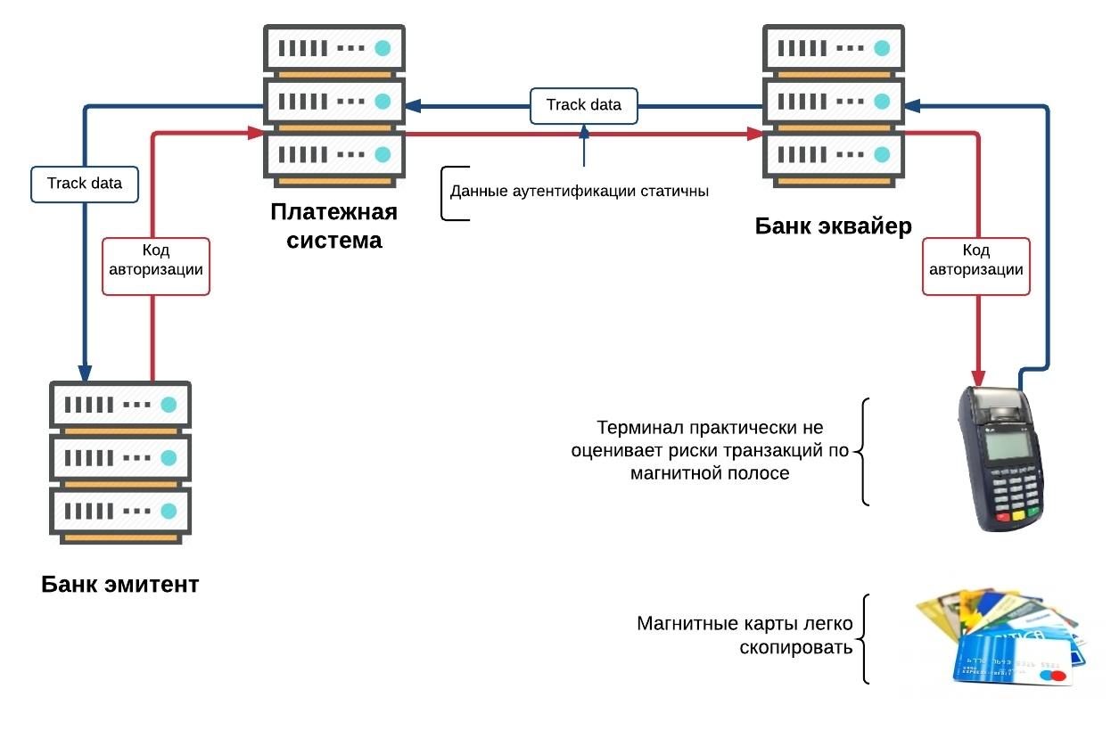 Платежная EMV-карта. Механизмы обеспечения безопасности платежа - 3