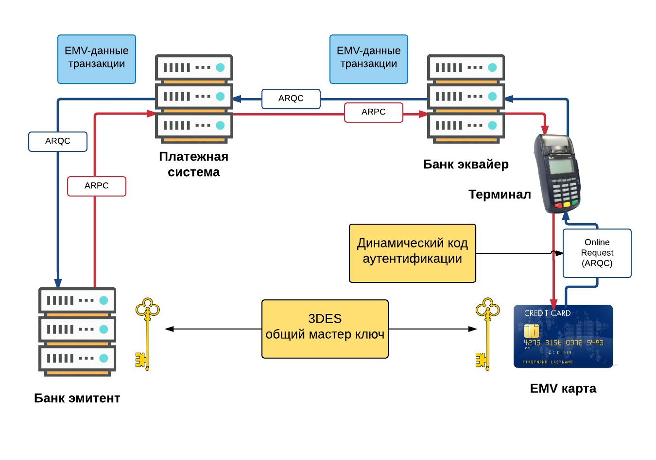Платежная EMV-карта. Механизмы обеспечения безопасности платежа - 7