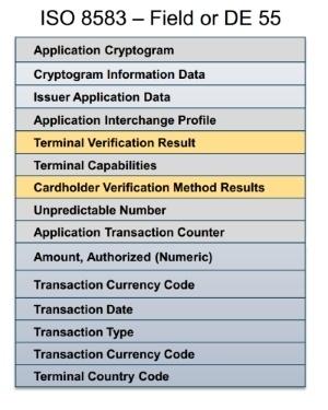 Платежная EMV-карта. Механизмы обеспечения безопасности платежа - 8