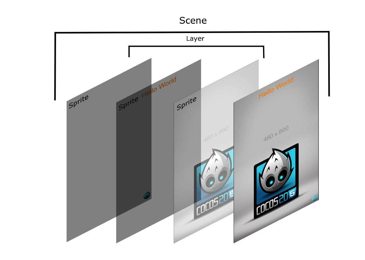 Разработка HTML5-игр в Intel XDK. Часть 2. Cocos2d-JS - 4