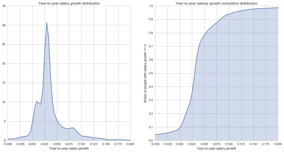 Социальное неравенство и зарплаты чиновников - 10