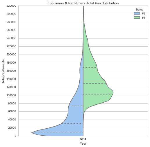Социальное неравенство и зарплаты чиновников - 4