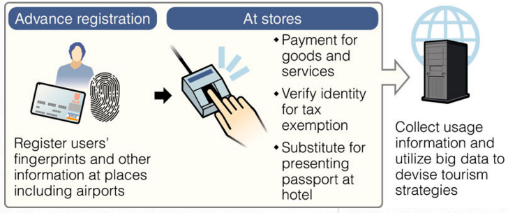 Туристы в Японии смогут обойтись лишь своими пальцами без необходимости использовать банковские карты