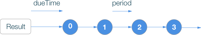 RxSwift шпаргалка по операторам (+ PDF) - 10