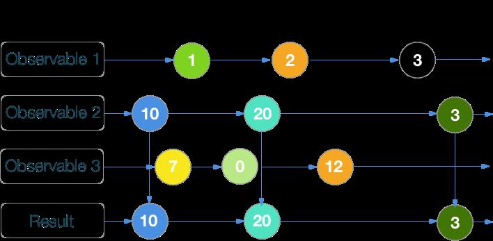 RxSwift шпаргалка по операторам (+ PDF) - 11