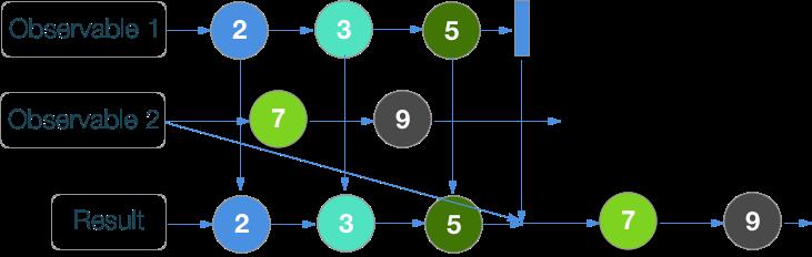 RxSwift шпаргалка по операторам (+ PDF) - 13