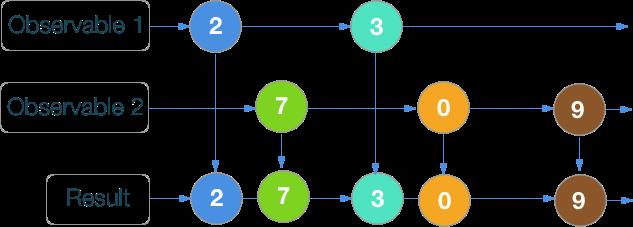 RxSwift шпаргалка по операторам (+ PDF) - 14