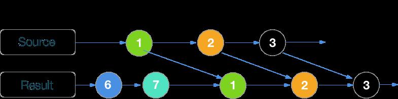 RxSwift шпаргалка по операторам (+ PDF) - 15