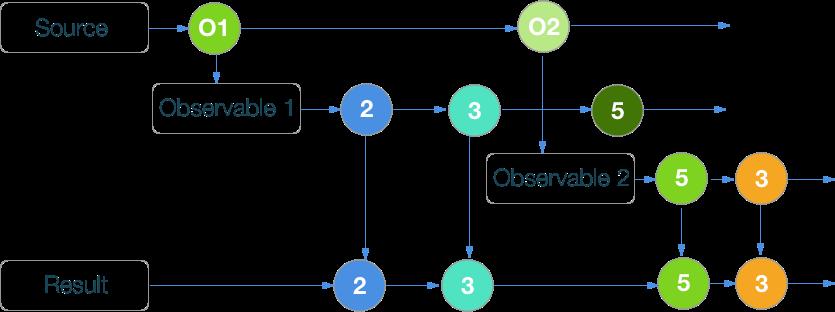 RxSwift шпаргалка по операторам (+ PDF) - 16