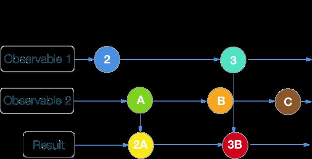 RxSwift шпаргалка по операторам (+ PDF) - 18