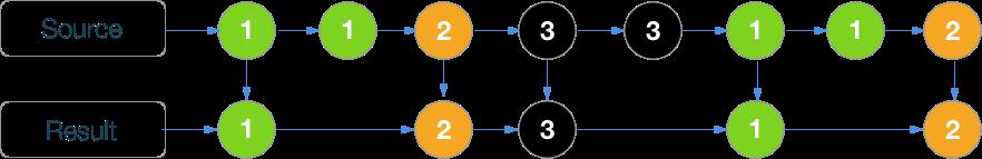 RxSwift шпаргалка по операторам (+ PDF) - 19