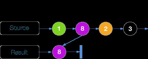 RxSwift шпаргалка по операторам (+ PDF) - 20