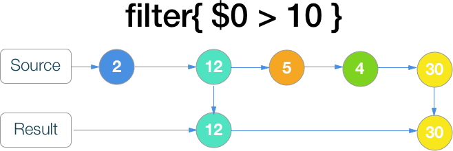 RxSwift шпаргалка по операторам (+ PDF) - 21