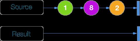 RxSwift шпаргалка по операторам (+ PDF) - 22