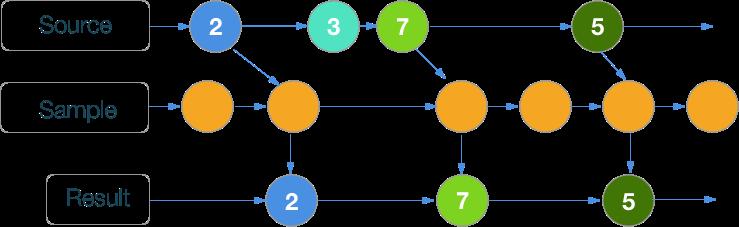 RxSwift шпаргалка по операторам (+ PDF) - 23