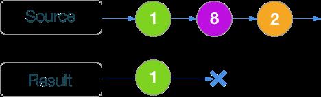 RxSwift шпаргалка по операторам (+ PDF) - 24