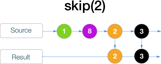 RxSwift шпаргалка по операторам (+ PDF) - 25