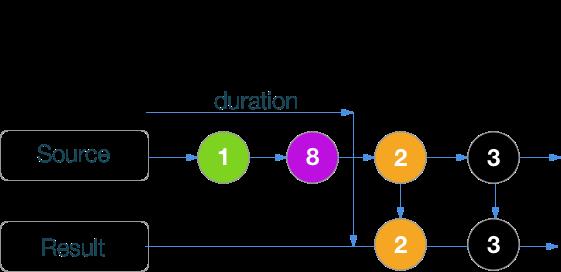 RxSwift шпаргалка по операторам (+ PDF) - 26