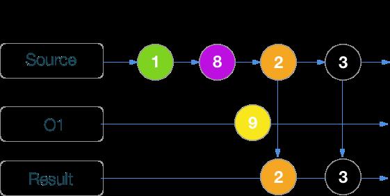 RxSwift шпаргалка по операторам (+ PDF) - 27