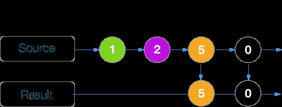 RxSwift шпаргалка по операторам (+ PDF) - 28