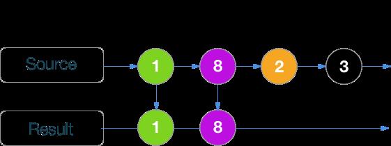 RxSwift шпаргалка по операторам (+ PDF) - 30