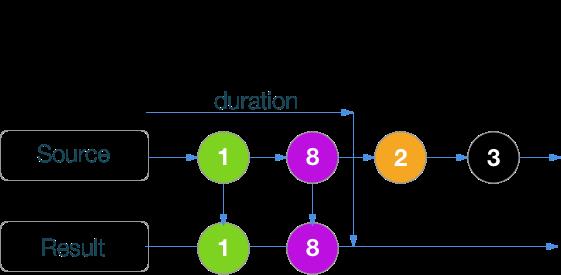 RxSwift шпаргалка по операторам (+ PDF) - 31