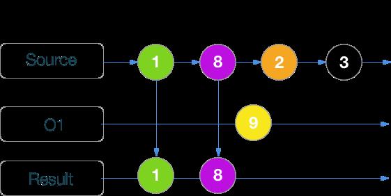 RxSwift шпаргалка по операторам (+ PDF) - 33