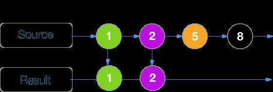 RxSwift шпаргалка по операторам (+ PDF) - 35