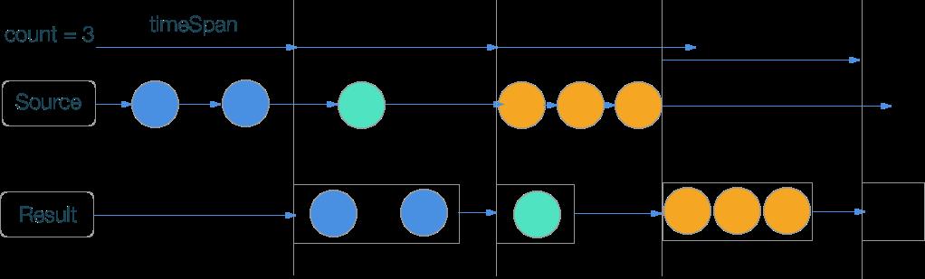 RxSwift шпаргалка по операторам (+ PDF) - 37